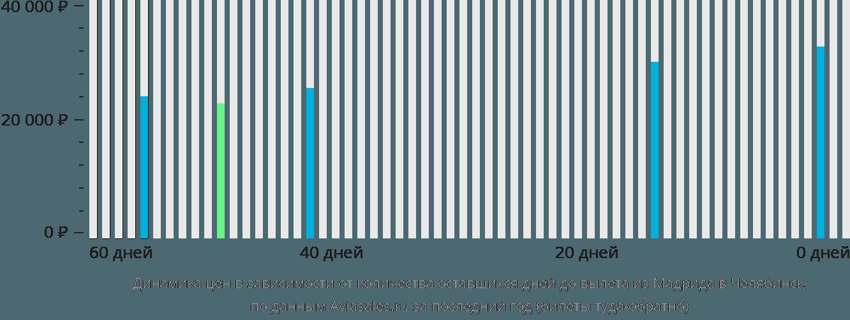 Динамика цен в зависимости от количества оставшихся дней до вылета из Мадрида в Челябинск