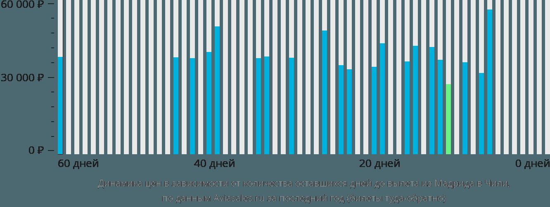 Динамика цен в зависимости от количества оставшихся дней до вылета из Мадрида в Чили