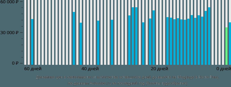 Динамика цен в зависимости от количества оставшихся дней до вылета из Мадрида в Косту-Рику