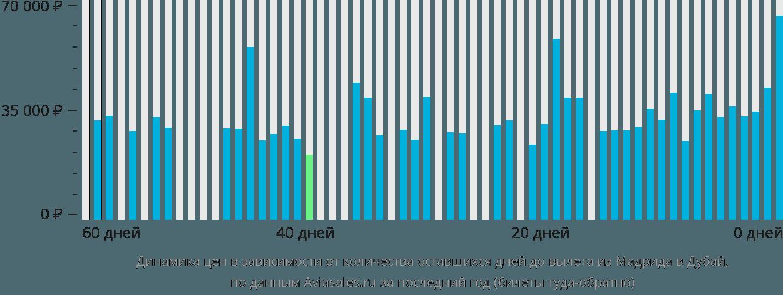 Динамика цен в зависимости от количества оставшихся дней до вылета из Мадрида в Дубай