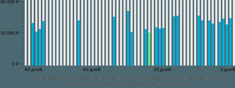 Динамика цен в зависимости от количества оставшихся дней до вылета из Мадрида в Ереван