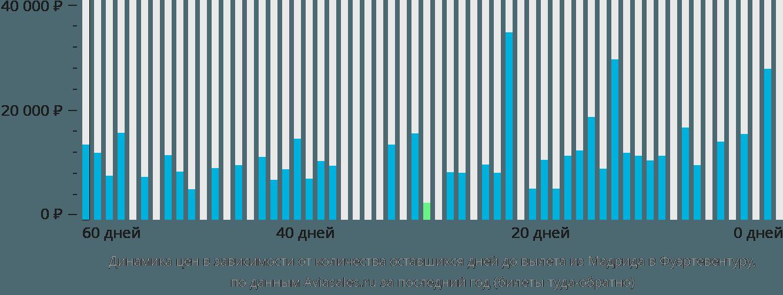Динамика цен в зависимости от количества оставшихся дней до вылета из Мадрида в Фуэртевентуру