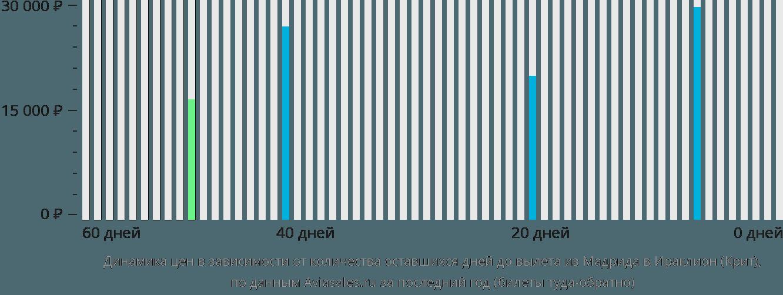 Динамика цен в зависимости от количества оставшихся дней до вылета из Мадрида в Ираклион (Крит)
