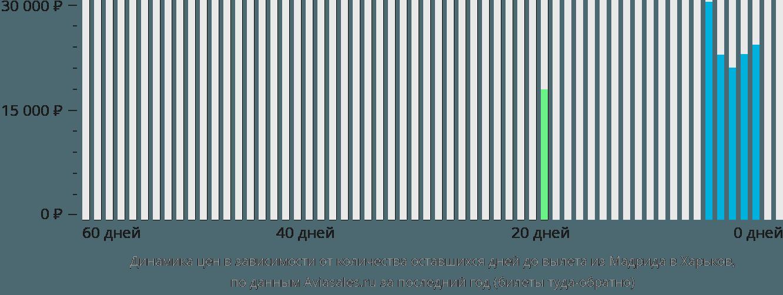 Динамика цен в зависимости от количества оставшихся дней до вылета из Мадрида в Харьков