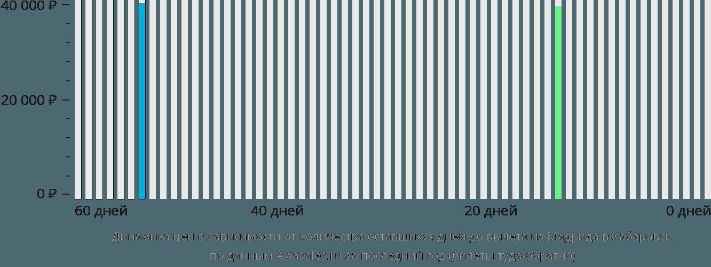 Динамика цен в зависимости от количества оставшихся дней до вылета из Мадрида в Хабаровск