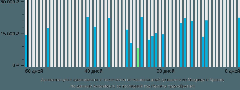 Динамика цен в зависимости от количества оставшихся дней до вылета из Мадрида в Краков
