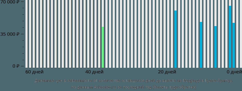 Динамика цен в зависимости от количества оставшихся дней до вылета из Мадрида в Куала-Лумпур