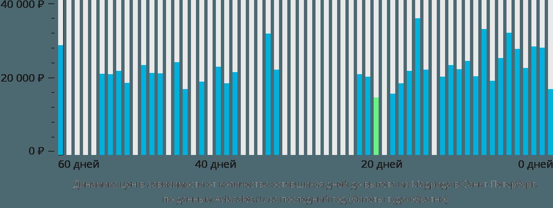 Динамика цен в зависимости от количества оставшихся дней до вылета из Мадрида в Санкт-Петербург