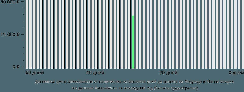 Динамика цен в зависимости от количества оставшихся дней до вылета из Мадрида в Магнитогорск