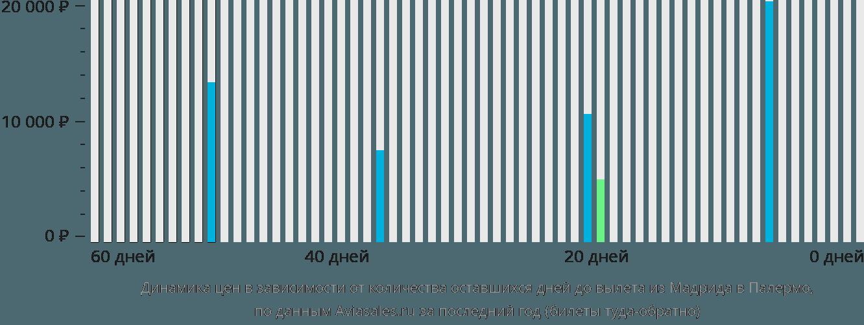 Динамика цен в зависимости от количества оставшихся дней до вылета из Мадрида в Палермо