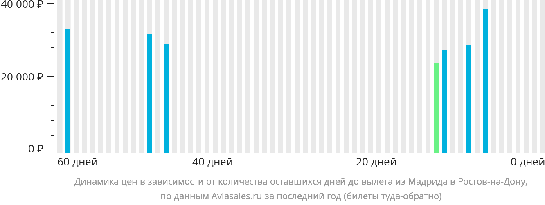 Динамика цен в зависимости от количества оставшихся дней до вылета из Мадрида в Ростов-на-Дону