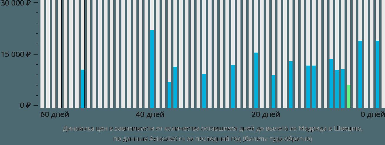 Динамика цен в зависимости от количества оставшихся дней до вылета из Мадрида в Швецию