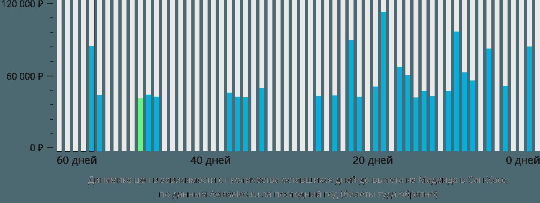 Динамика цен в зависимости от количества оставшихся дней до вылета из Мадрида в Сан-Хосе