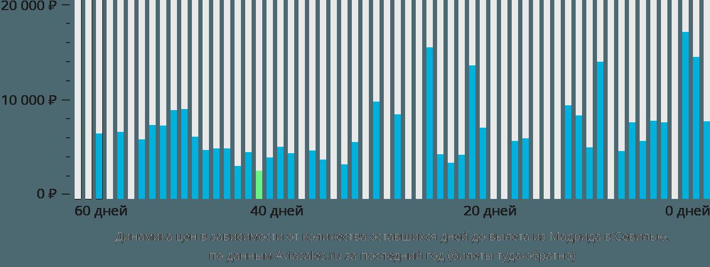 Динамика цен в зависимости от количества оставшихся дней до вылета из Мадрида в Севилью