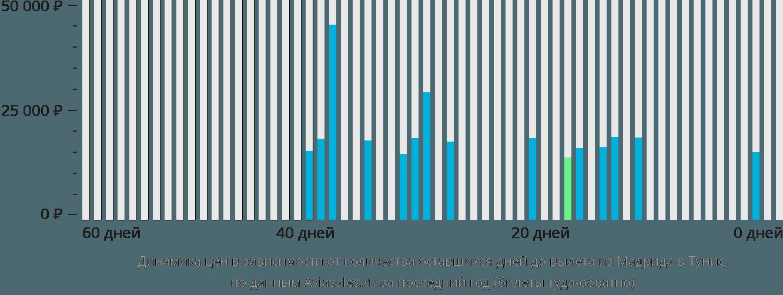 Динамика цен в зависимости от количества оставшихся дней до вылета из Мадрида в Тунис