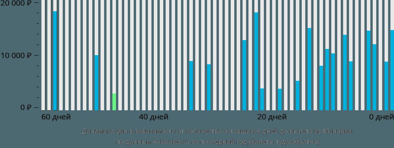 Динамика цен в зависимости от количества оставшихся дней до вылета из Менорки