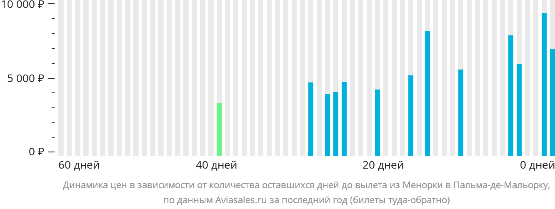 Динамика цен в зависимости от количества оставшихся дней до вылета из Менорки в Пальма-де-Майорку