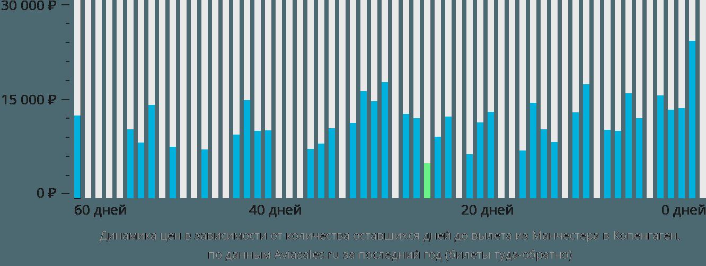 Динамика цен в зависимости от количества оставшихся дней до вылета из Манчестера в Копенгаген