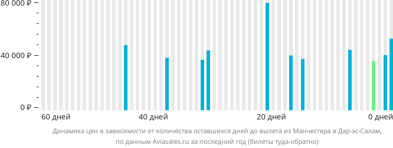 Динамика цен в зависимости от количества оставшихся дней до вылета из Манчестера в Дар-эс-Салам