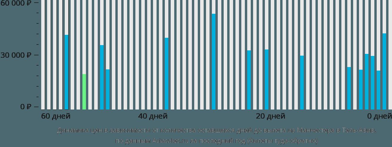 Динамика цен в зависимости от количества оставшихся дней до вылета из Манчестера в Тель-Авив