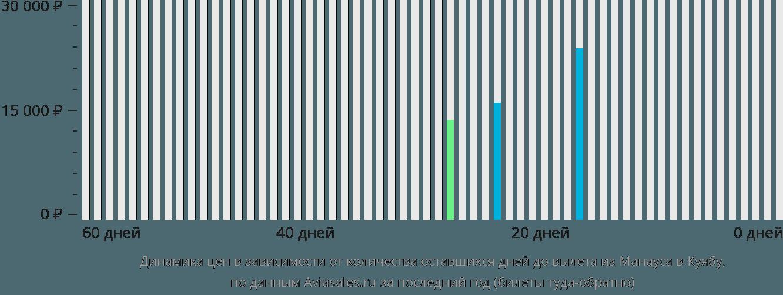Динамика цен в зависимости от количества оставшихся дней до вылета из Манауса в Куябу