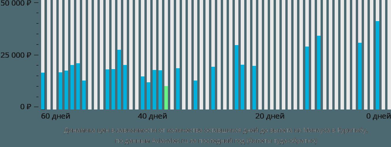 Динамика цен в зависимости от количества оставшихся дней до вылета из Манауса в Куритибу