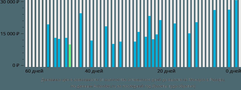 Динамика цен в зависимости от количества оставшихся дней до вылета из Манауса в Ресифи