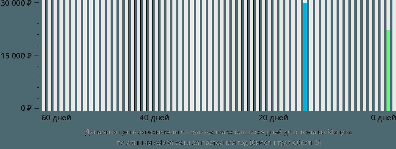 Динамика цен в зависимости от количества оставшихся дней до вылета из Острова Манус