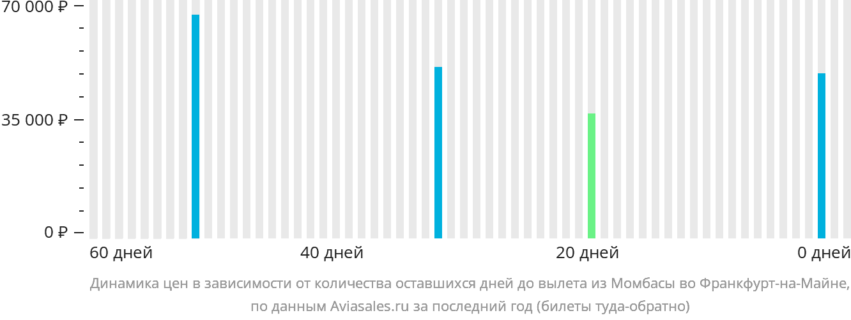 Динамика цен в зависимости от количества оставшихся дней до вылета из Момбасы во Франкфурт-на-Майне