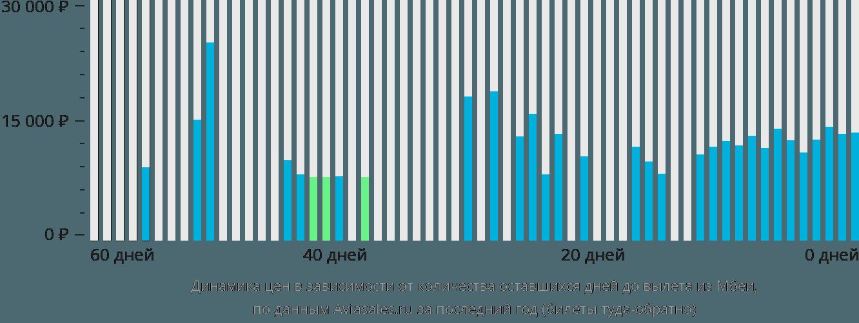 Динамика цен в зависимости от количества оставшихся дней до вылета из Мбеи