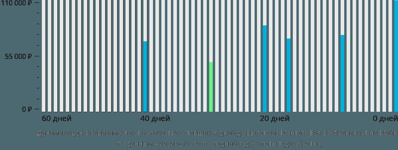 Динамика цен в зависимости от количества оставшихся дней до вылета из Монтего-Бея во Франкфурт-на-Майне
