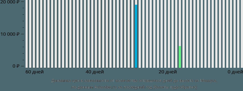 Динамика цен в зависимости от количества оставшихся дней до вылета из Мак-Кука