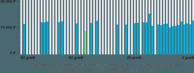 Динамика цен в зависимости от количества оставшихся дней до вылета из Маската в Манаму