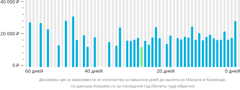 Динамика цен в зависимости от количества оставшихся дней до вылета из Маската в Кожикоде