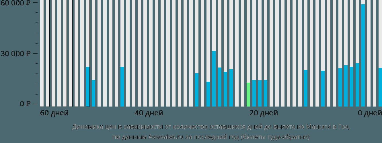 Динамика цен в зависимости от количества оставшихся дней до вылета из Маската в Гоа
