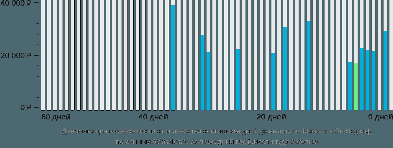Динамика цен в зависимости от количества оставшихся дней до вылета из Маската в Эн-Наджаф