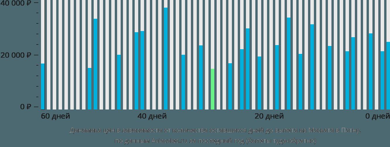 Динамика цен в зависимости от количества оставшихся дней до вылета из Маската в Патну