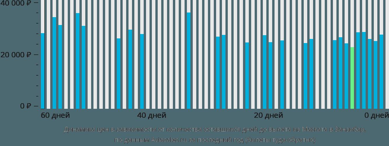 Динамика цен в зависимости от количества оставшихся дней до вылета из Маската в Занзибар