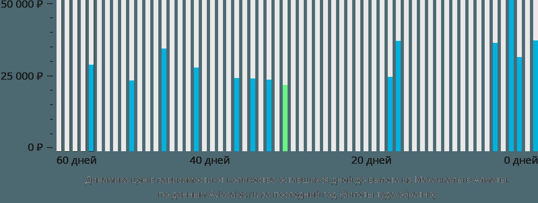 Динамика цен в зависимости от количества оставшихся дней до вылета из Махачкалы в Алматы