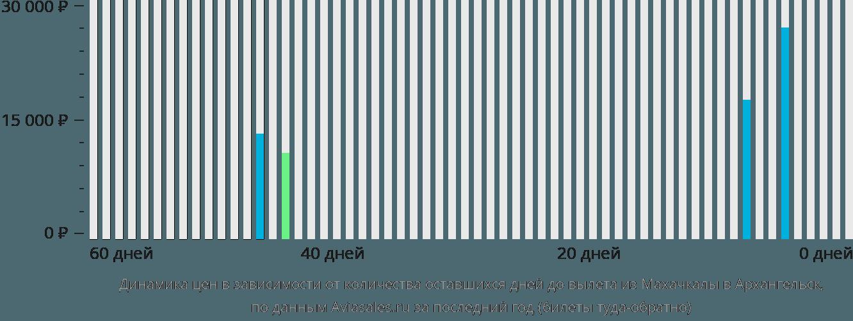 Динамика цен в зависимости от количества оставшихся дней до вылета из Махачкалы в Архангельск