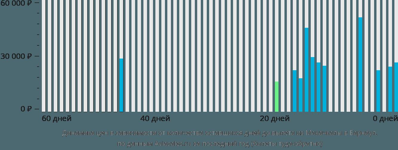 Динамика цен в зависимости от количества оставшихся дней до вылета из Махачкалы в Барнаул