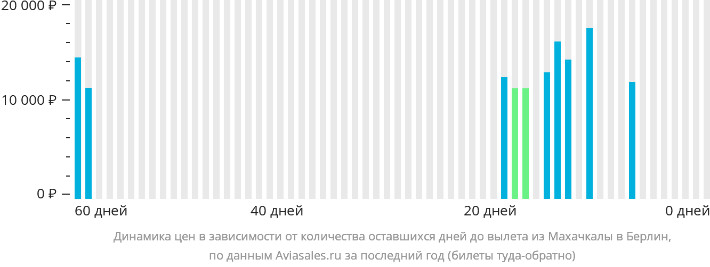 Динамика цен в зависимости от количества оставшихся дней до вылета из Махачкалы в Берлин