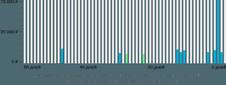 Динамика цен в зависимости от количества оставшихся дней до вылета из Махачкалы в Беларусь