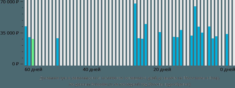 Динамика цен в зависимости от количества оставшихся дней до вылета из Махачкалы в Каир
