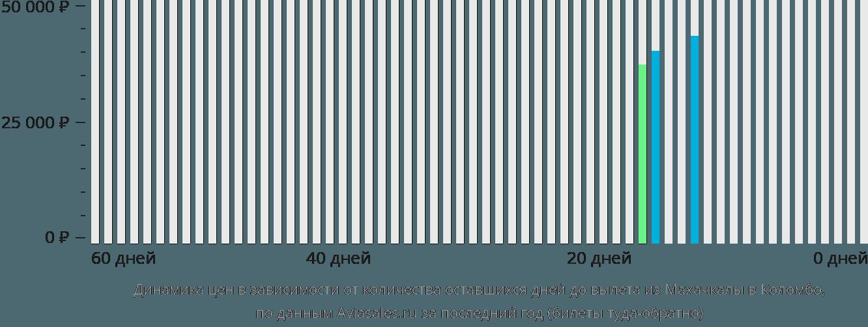 Динамика цен в зависимости от количества оставшихся дней до вылета из Махачкалы в Коломбо