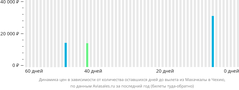 Динамика цен в зависимости от количества оставшихся дней до вылета из Махачкалы в Чехию