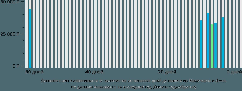 Динамика цен в зависимости от количества оставшихся дней до вылета из Махачкалы в Дели