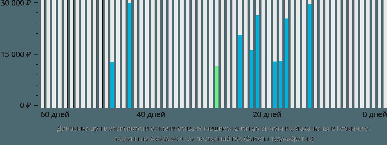 Динамика цен в зависимости от количества оставшихся дней до вылета из Махачкалы в Германию