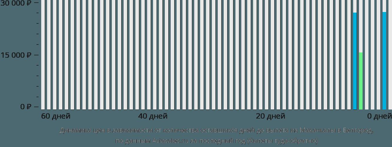 Динамика цен в зависимости от количества оставшихся дней до вылета из Махачкалы в Белгород