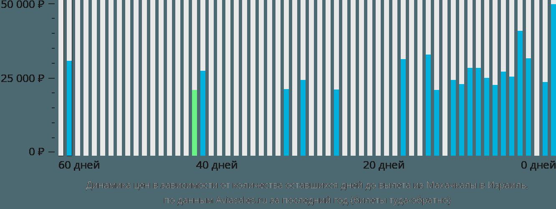 Динамика цен в зависимости от количества оставшихся дней до вылета из Махачкалы в Израиль